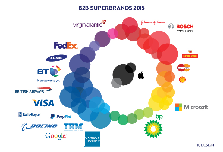 superbrand-results-b2b